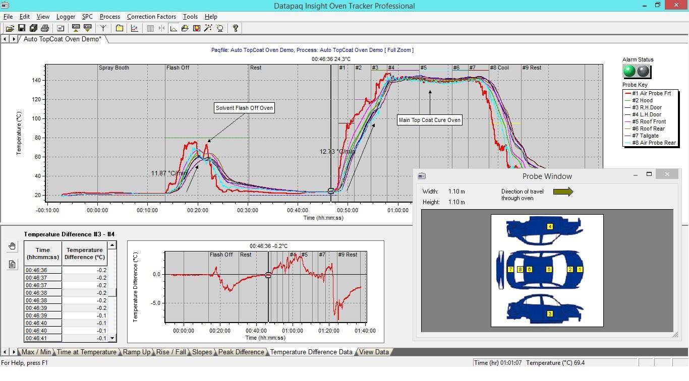 El logiciel Datapaq traduce datos de temperatura en información procesable