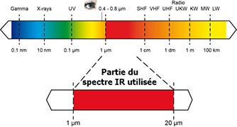 définition du spectre électromagnétique