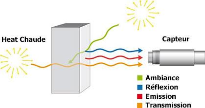 En plus de l'énergie émise par la cible, le capteur peut rece-voir de l'énergie réfléchie et de l'énergie transmise