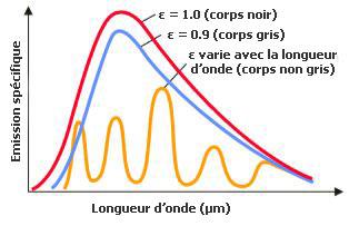 Emission spécifique à différentes longueurs d'onde