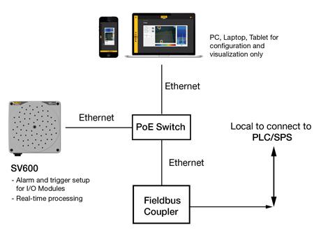 SV600 System Setup